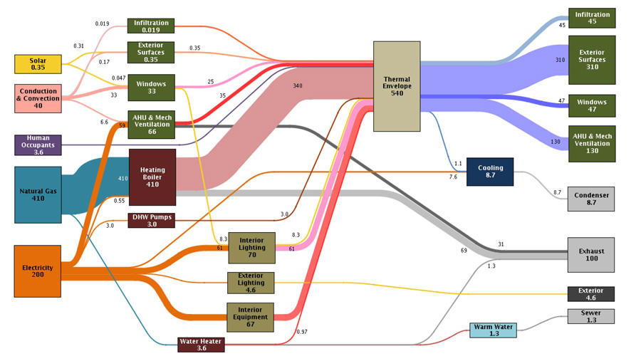 Sankey Diagram 3d - Wiring Diagrams